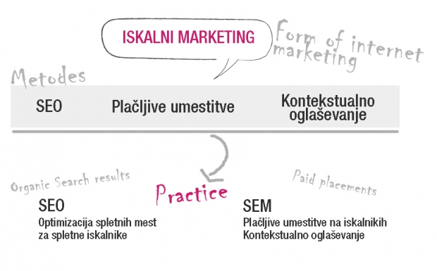 Iskalni_marketing