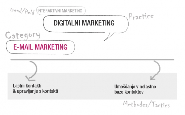 E-mail marketing (neposredna digitalna komunikacija)